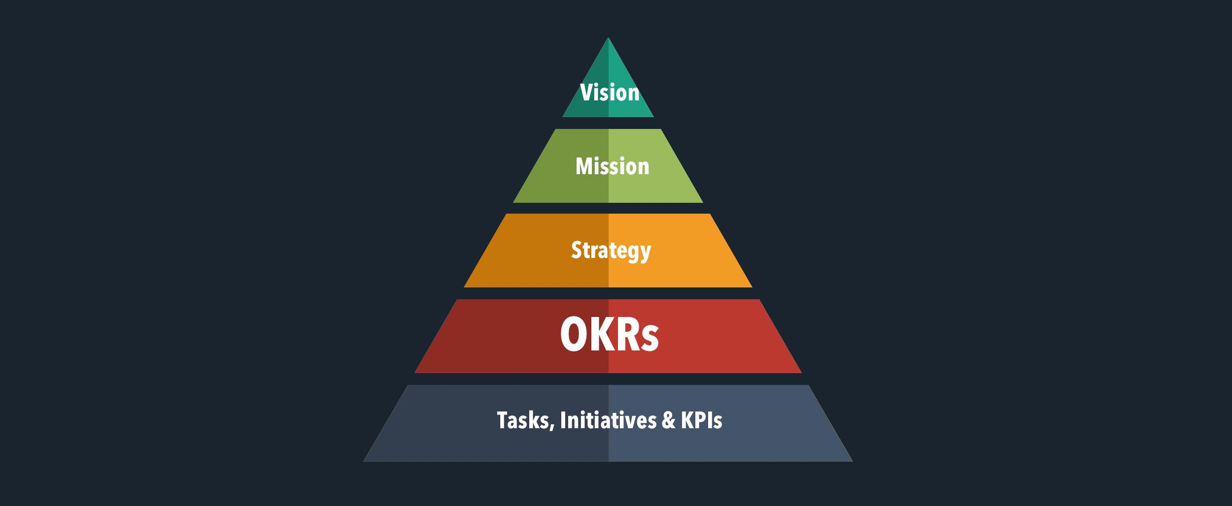 okr-pyramid